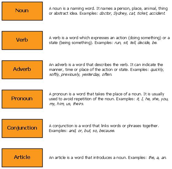 Number English Grammar Basic English Grammar