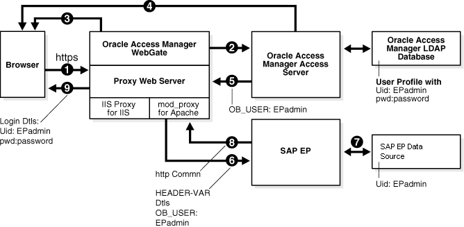 Integrating Access Manager 11 1 2 with SAP NetWeaver