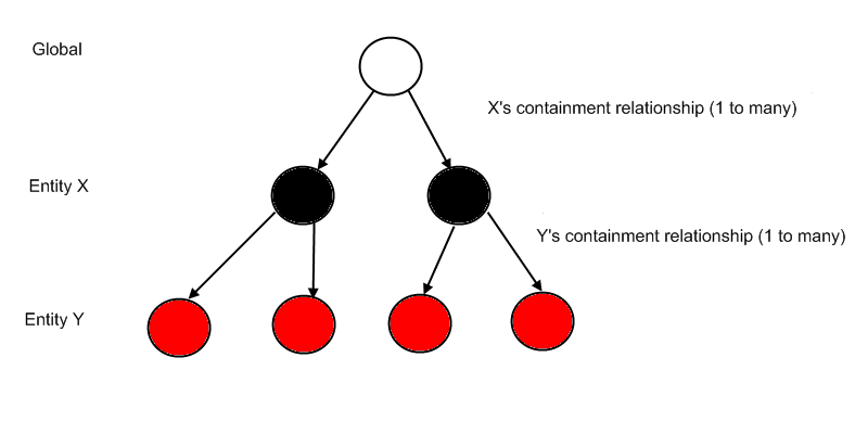 Understand Containment Relationships And Entity Completion
