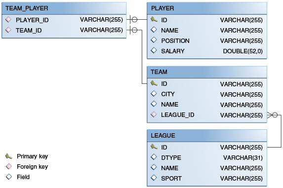 Structured System Analysis   Design Unisa Studies Ndash Chap 6 additionally Creating Er Diagrams From Sql as well Timesheet 20Application as well Teamworkfiles additionally Schema Diagram Mysql Workbench. on erd diagram examples