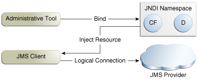 Figure 45-2 JMS API Architecture