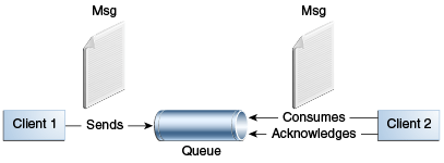 Figure 45-3 Point-to-Point Messaging