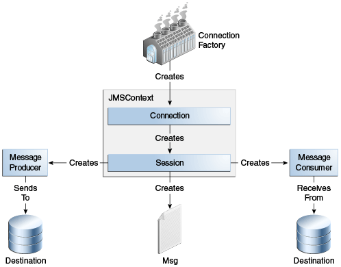 Figure 45-5 The JMS API Programming Model