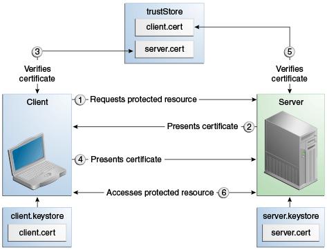 50.2 Authentication Mechanisms - Java Platform, Enterprise