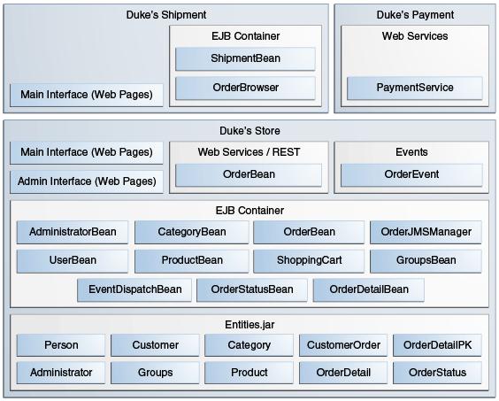 Architecture Design Java 59.1 design and architecture of duke's forest - java platform