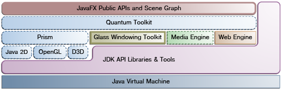 JavaFX Architecture | JavaFX 2 Tutorials and Documentation