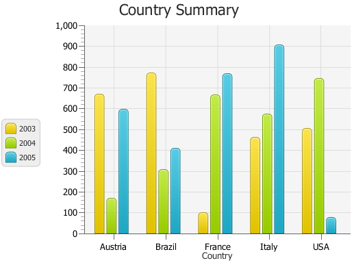 Using JavaFX Charts: Bar Chart | JavaFX 2 Tutorials and Documentation