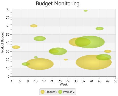 Using JavaFX Charts Bubble Chart – Bubble Chart