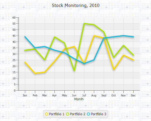 Using JavaFX Charts: Styling Charts with CSS   JavaFX 2 Tutorials