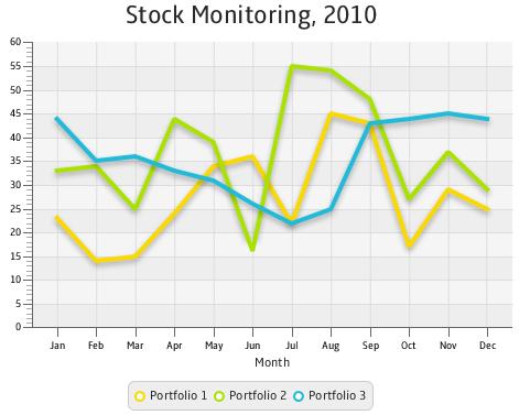 Using JavaFX Charts: Line Chart | JavaFX 2 Tutorials and Documentation