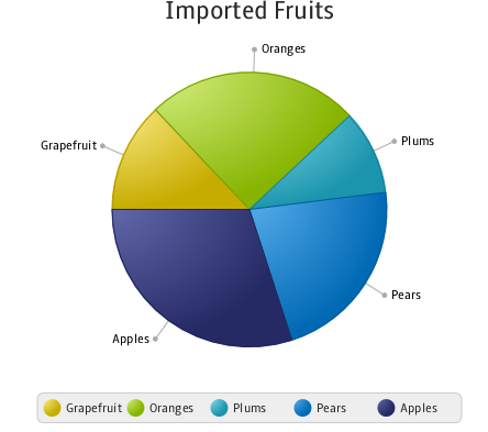 Using Javafx Charts Pie Chart Javafx 2 Tutorials And Documentation