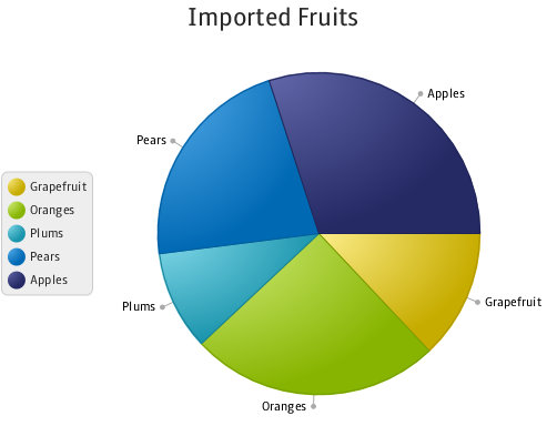 Alternative Position Of The Pie Chart Legend And Labels