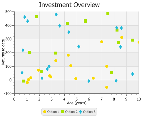 Using Javafx Charts Scatter Chart Javafx 2 Tutorials And