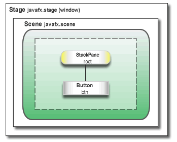 Introduction to JavaFX | Baeldung