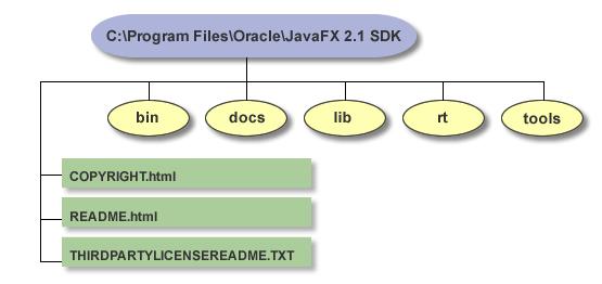 JavaFX 2.1.1 Installation Guide: JavaFX Installation for Microsoft