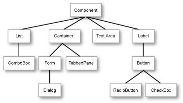 تعلم كيفية التعامل مع المكتبة Lightweight لانشاء تطبيقات ذات واجهة مستخدم رسومية جذابة للجوالات Hierarchy