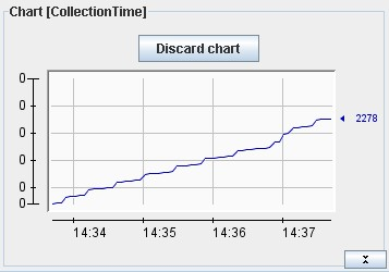 chart vs. time