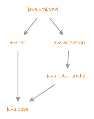 java xml bind (Java SE 10 & JDK 10 )