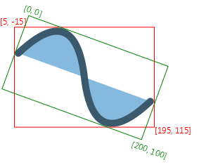An axis-aligned rectangular  bounds that encloses the shape rotated by 20 degrees