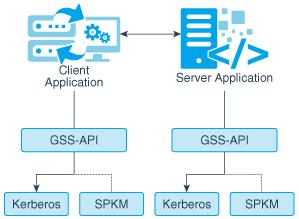Single Sign-on Using Kerberos in Java