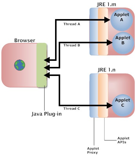 Java plug in and applet architecture for Architecture java