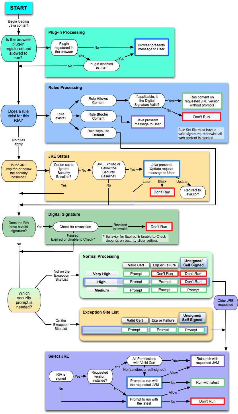 Rich Internet Application Wikipedia Process Flow Diagram