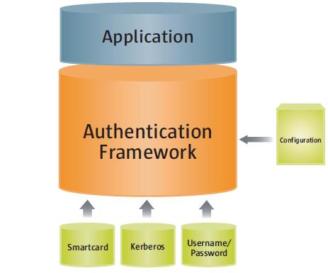 diagram illustrating the independence between applications and login modules