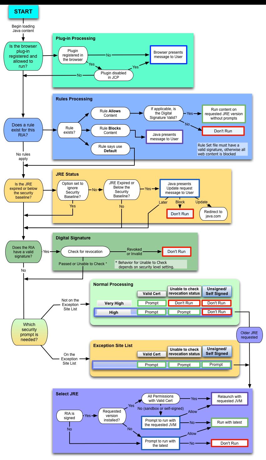 Rich Internet Application Deployment Process Block Diagram Java Description Of Figure 24 1 Follows