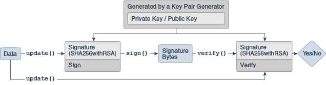 java keygenerator securerandom