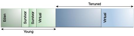 Description of Figure 3-2 follows