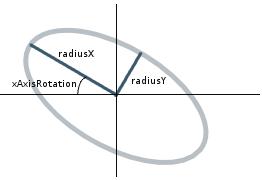 ArcTo (JavaFX 8)