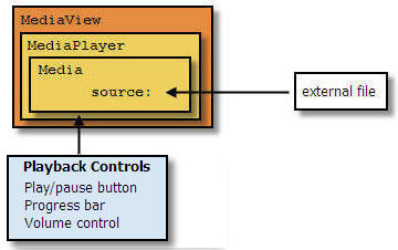 3 Controlling Media Playback (Release 8)