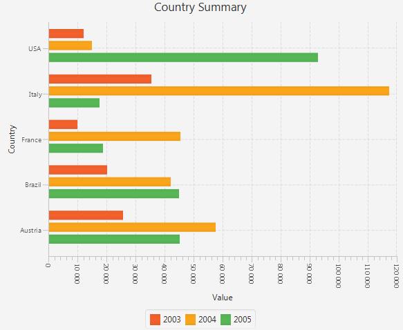 Image Gallery horizontal bar chart