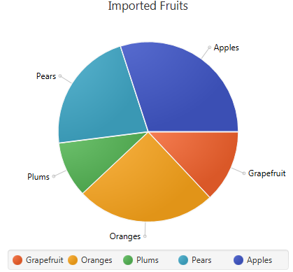 Typical Pie Chart
