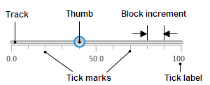 Main elements of a slider.