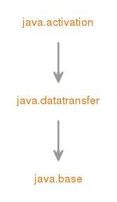 Javabeans activation framework api download pdf
