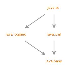 java sql (Java SE 9 & JDK 9 )