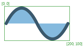 A sine wave shape enclosed by  an axis-aligned rectangular bounds