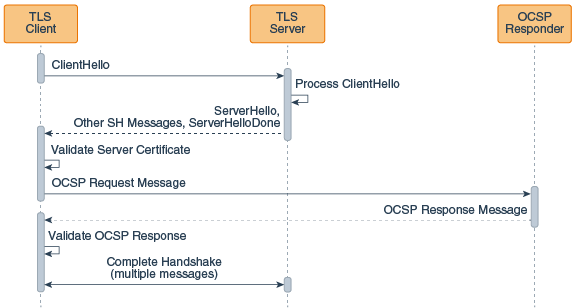 Tls 1. 2 was supported in java 8 but not in java 7 stack overflow.