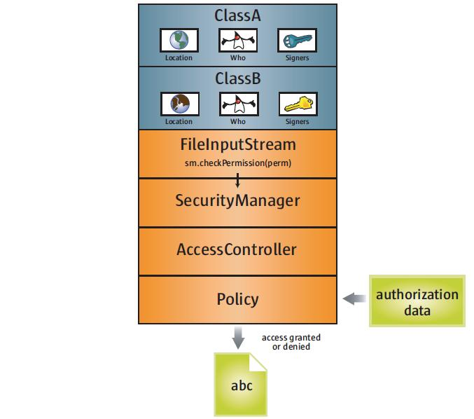 Java Security Overview