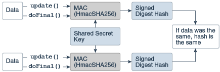 Java Cryptography Architecture (JCA) Reference Guide