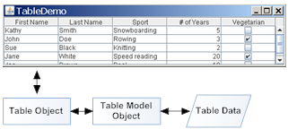 Relation between table, table object, model object