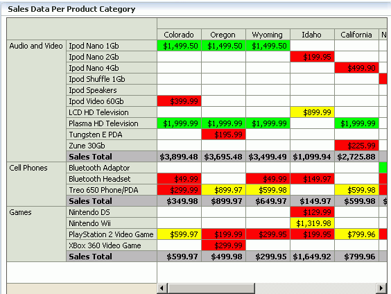 using pivot table components