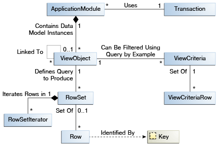 Defining SQL Queries Using View Objects