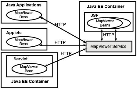 MapViewer JavaBean-Based API