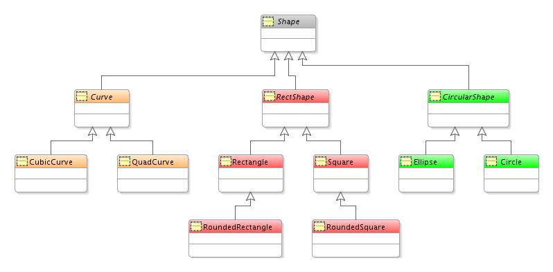 Developing applications using modeling hierarchical diagram layout example this image is described in the surrounding text ccuart Gallery