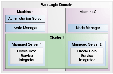 Multiple Managed Servers in a Cluster