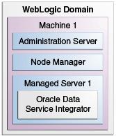 Single (Managed) Server Mode