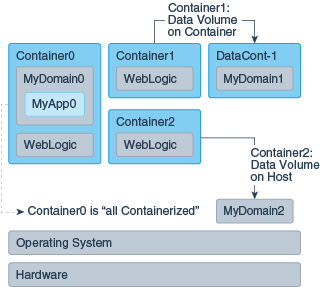 Building WebLogic Server Images on Docker