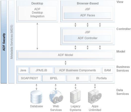 8 adf security framework for Oracle cc b architecture